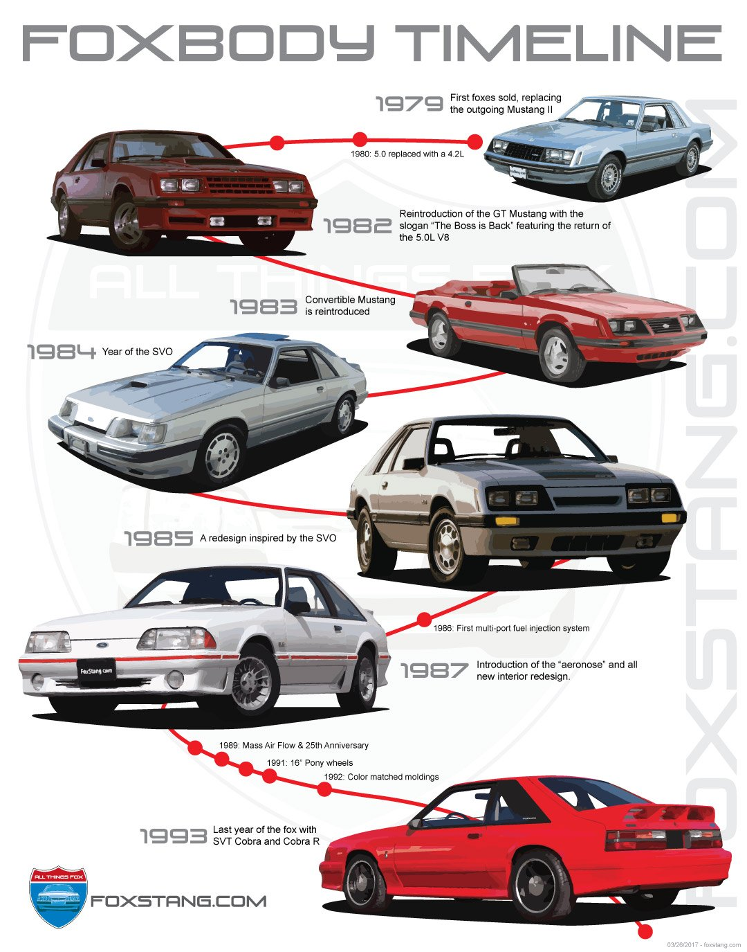Fox Mustang 79-93 timeline
