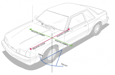 Fox Mustang suspension explained